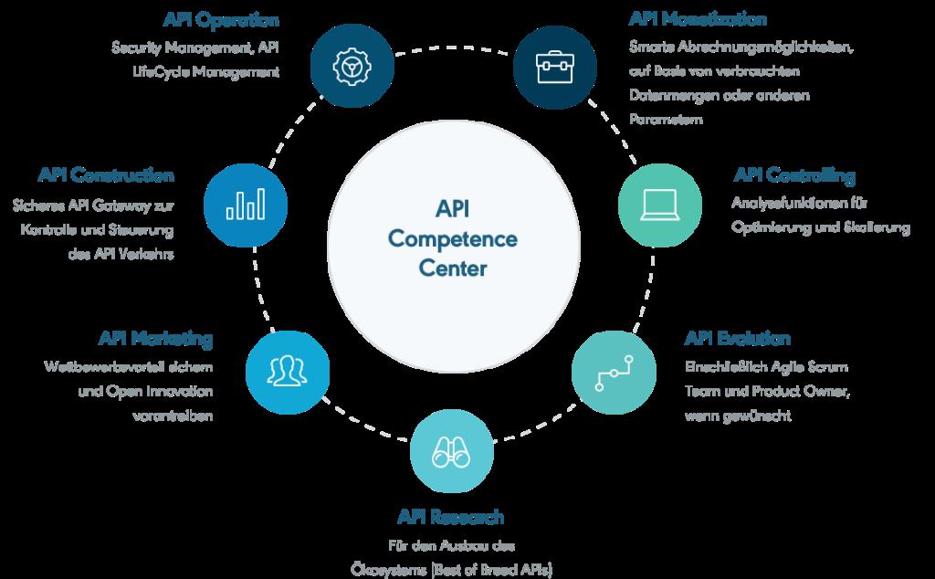 API Kompetenzzentrum 1024x634