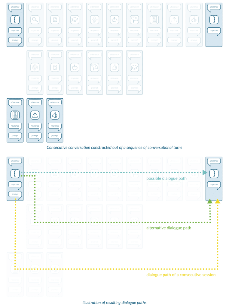 NEWSituational Design Explained — Dialogue Paths for Multiple Sessions 762x1024