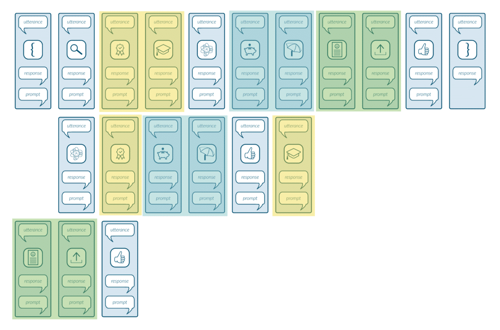 Situational Design Explained — Color Coding 1024x677