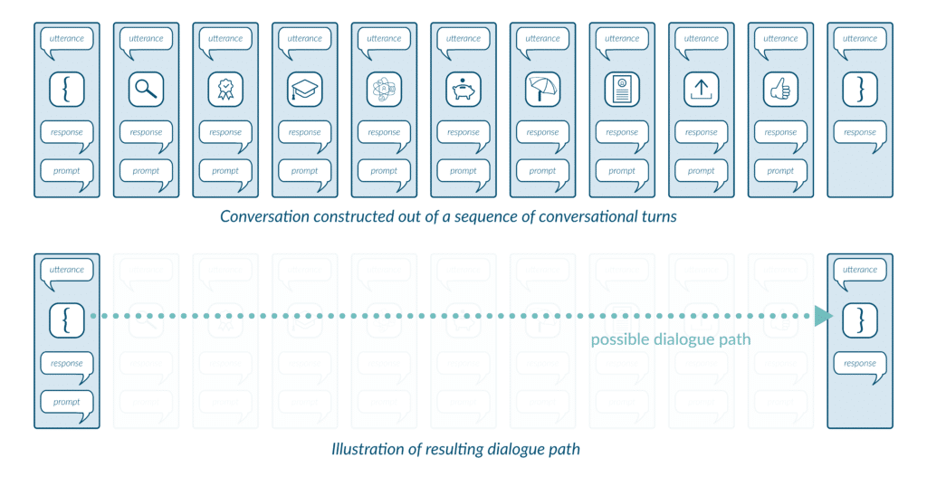 Situational Design Explained — Single Dialogue Path 1024x527