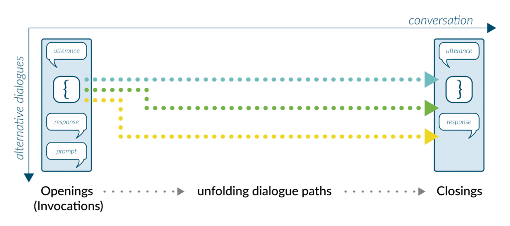 Situational Design Explained — Unfolding Dialogue Paths 1024x455