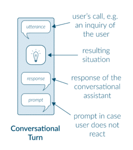 Situational Design Explained Conversational Turn 265x300