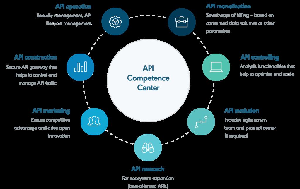 API Kompetenzzentrum@3x 1024x646