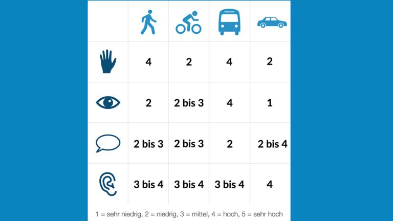 Tabelle mit Informationen darüber welches Sinnesorgan man verwenden kann in Abhängigkeit vom Transportmittel