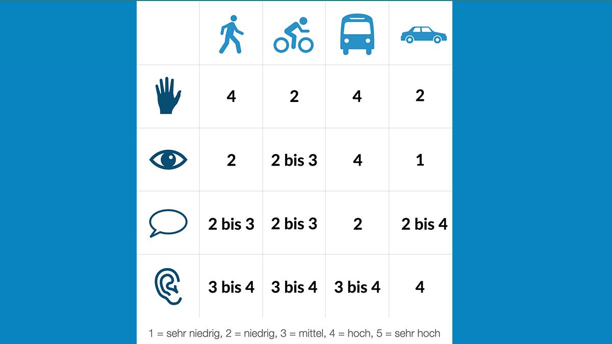 Payment und Mobilität